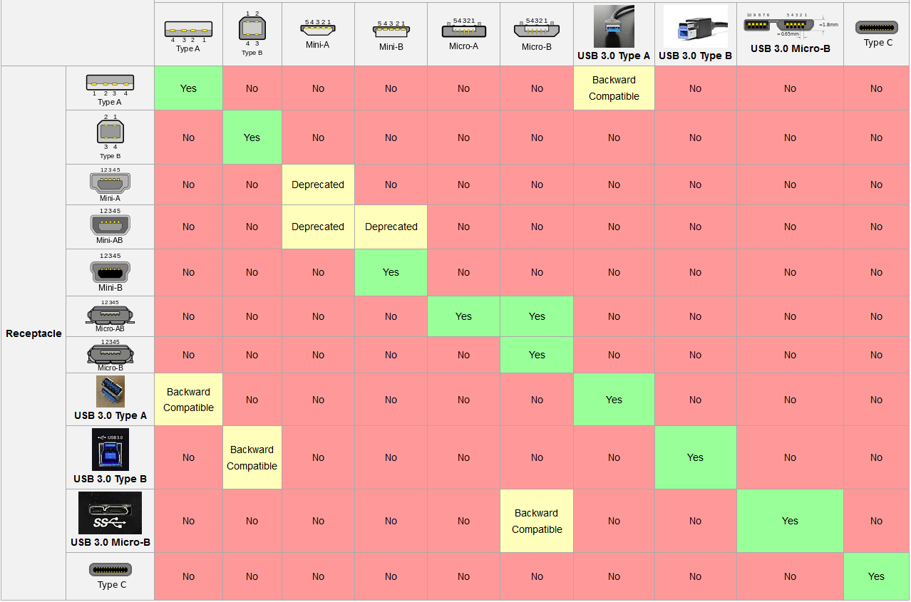 USB Varianten Wikipedia